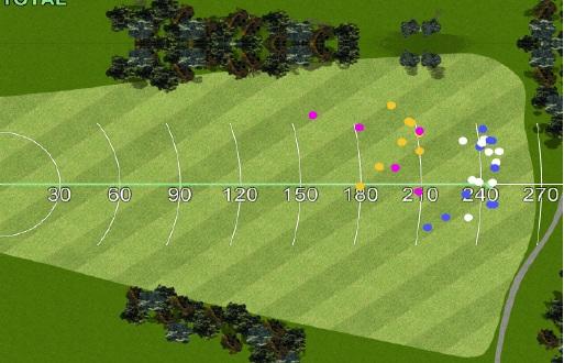 Résultat de la dispersion des drives des deux golfeurs avec les deux clubs