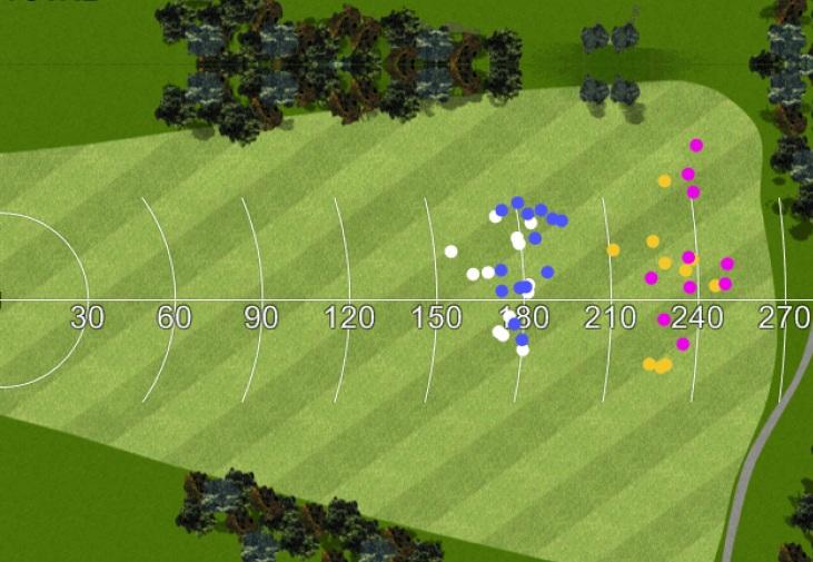 Test Bois 3 RBZ Stage 2 : Plus de distance - Plus de dispersion