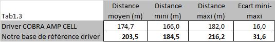 Données mesurées au trackman concernant le driver COBRA AMP CELL