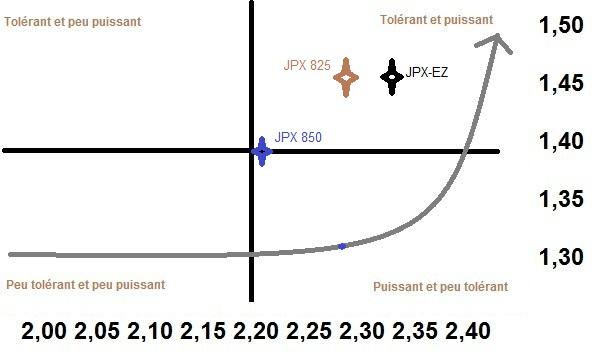 Efficience du MIZUNO JPX-850