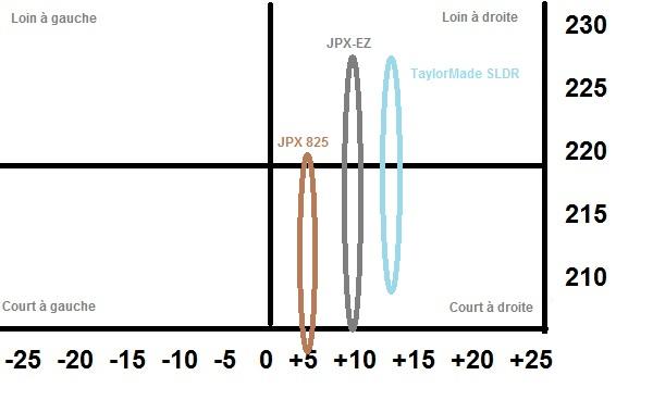 Dispersion et précision