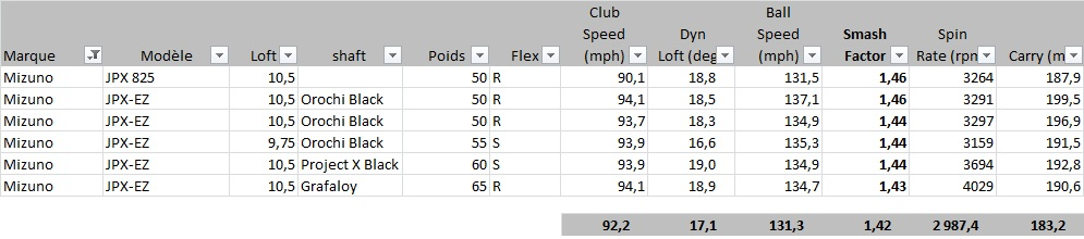 Performance du driver JPX-EZ