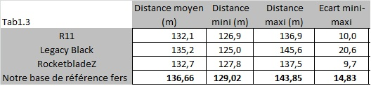Comparatif distances