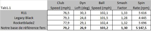 Comparatif taux de spin et loft dynamique