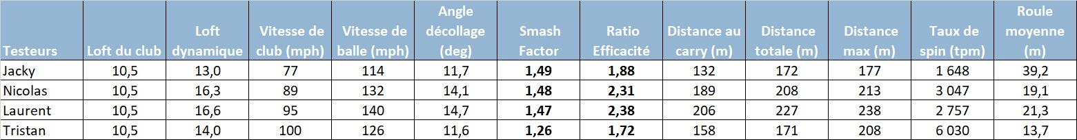 quatre testeurs amateurs, swinguant entre 75 et 100 mph, classés entre 24 et 8 d'index, de 20 à 65 ans.