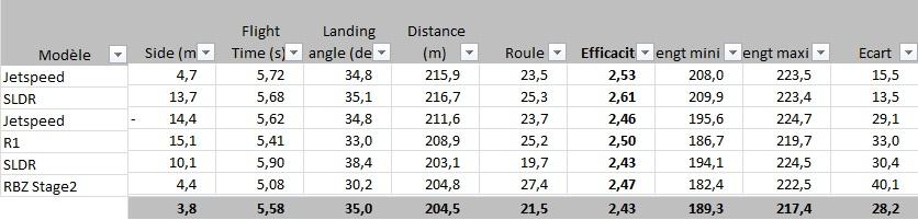 Distance mesurée au trackman
