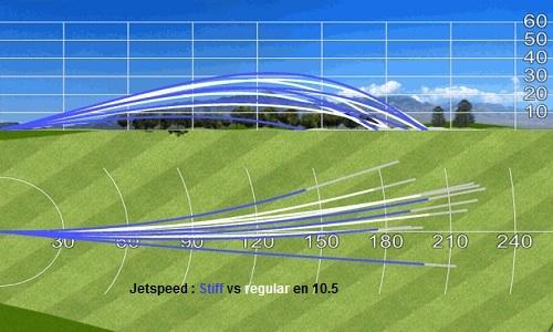 Trajectoires JetSpeed en 10.5