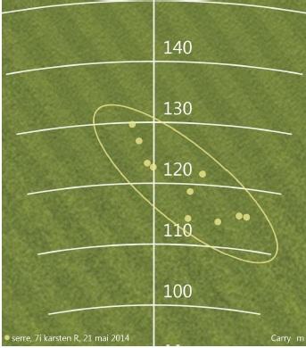 Dispersion observée pendant le test Ping Karsten
