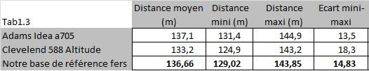 Comparaison des distances au fer 6 avec Adamis Idea a705 et Cleveland Altitude 588