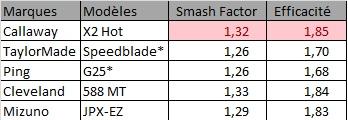 Quel est le club le plus performant dans la catégorie des clubs faciles à jouer ?