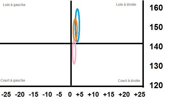 Rapport entre la dispersion et la précision