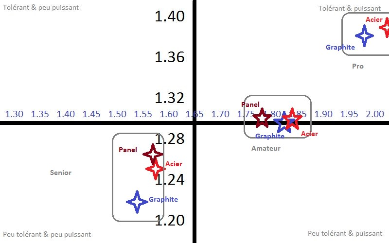 Ratio tolérance sur performance