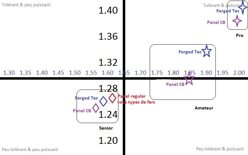 Croisement entre la tolérance et l'efficacité
