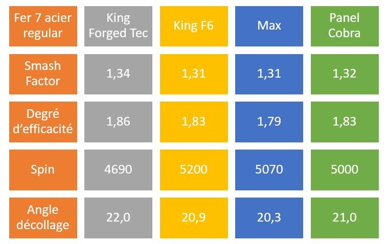 Panel comparatif des performances en mixant les données de tous les testeurs