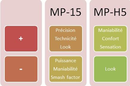 Bilan du test fers Mizuno MP-15 vs MP-H5