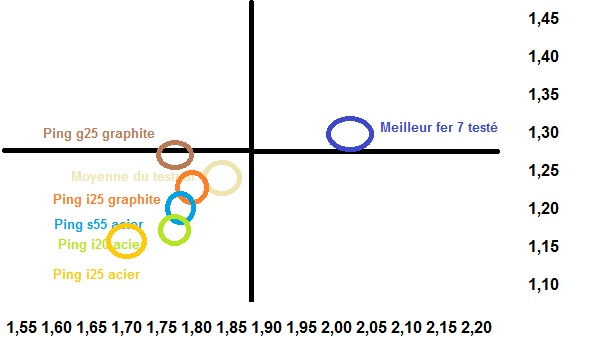Comparaison des fers PING i25, i20, G25 et s55