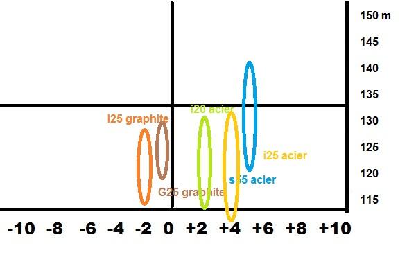 Dispersion i25