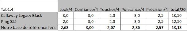 Notes comparatives fers S55 et Legacy Black
