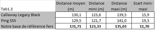 Comparaison des distances fers forgés S55 et Legacy Black