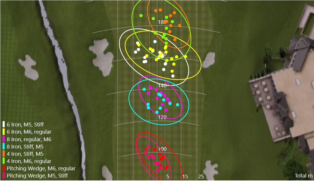 Les zones de tombées de balles sont très comparables pour chaque numéro de club.