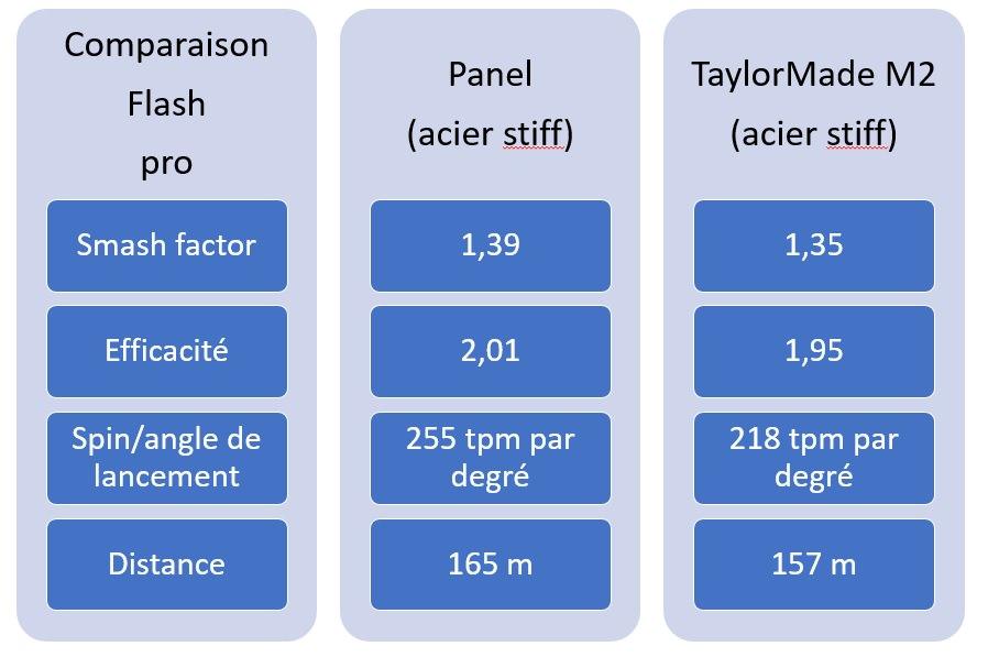 Comparaison au panel pour le pro
