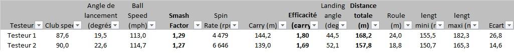 Distance au carry