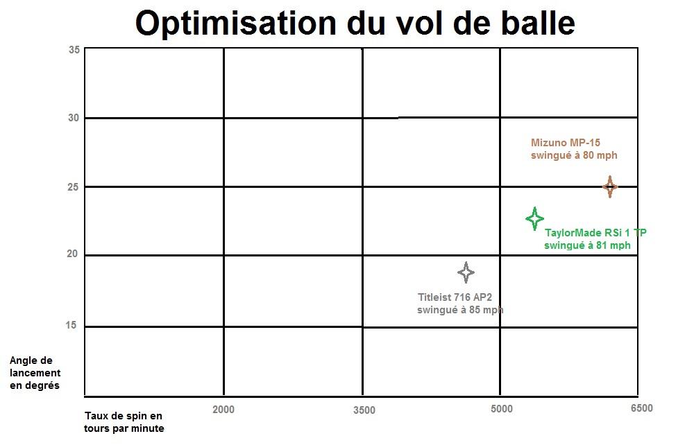 Optimisation du vol de balle