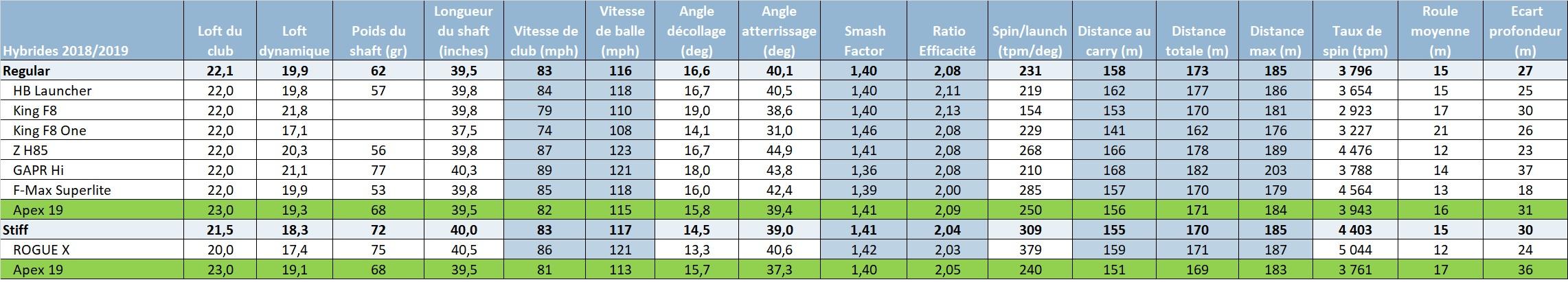 L'élément le plus caractéristique concernant ce test tient dans un élément que je ne commente pas si souvent : L'écart de profondeur entre la balle la moins longue, et la balle la plus longue.