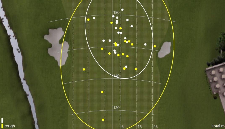 Ci-dessus, pour la version stiff, on peut voir que la dispersion augmente considérablement quand le lie est simplement un ou deux centimètres plus élevé, avec une balle qui repose moins proprement.
