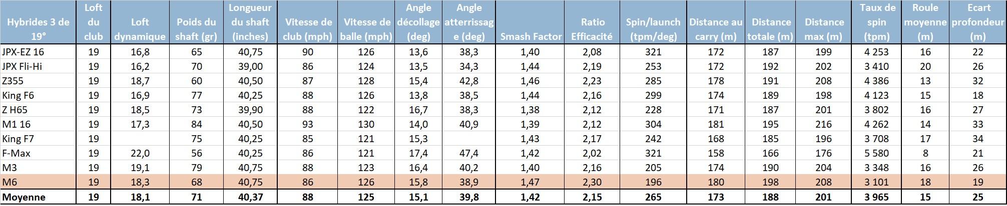 Comparaison des tests d'hybrides 3 de 19°