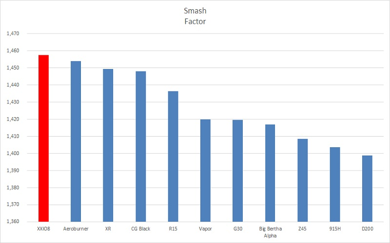 Comparaison du smash factor par rapport au panel 2015