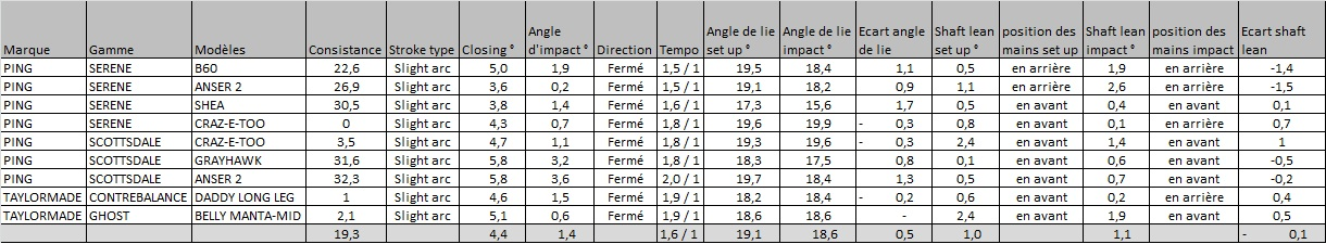 Résultats comparatifs de nos tests de putters