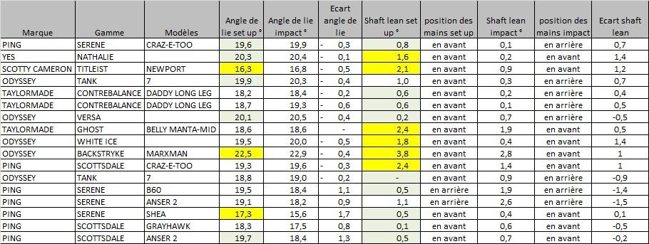 Liste des putters, et mesures d'adéquations à la forme du swing