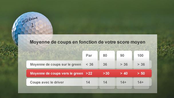 Bien choisir sa balle de golf ? Décisif pout bien jouer au golf