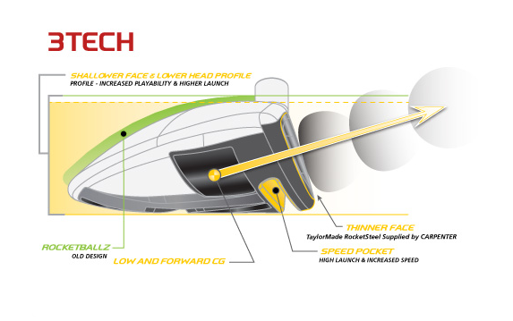 Les caractéristiques techniques du RocketballZ Stage 2 (bois de parcours)