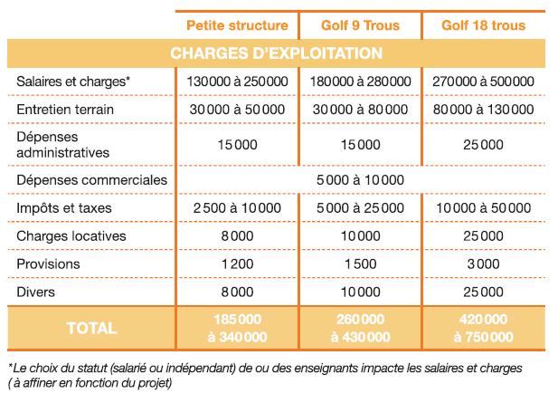 Charges d'un parcours de golf (source Ffgolf)