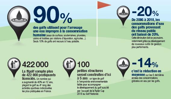 1er rapport quinquennal de la Charte nationale golf et environnement relatif à la préservation de la ressource en eau.