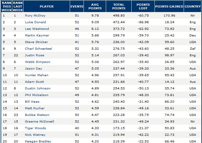 classement-des-20-meilleurs-golfeurs-du-monde.png