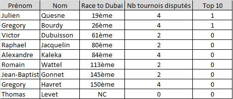 Classement après 5 tournois des golfeurs français sur la Race to Dubai