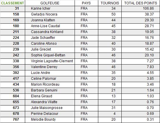 Classement mondial des golfeuses françaises