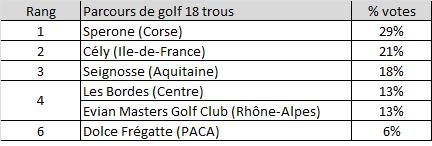 Classement 2012 des plus beaux parcours de France selon les internautes de JeudeGolf.org