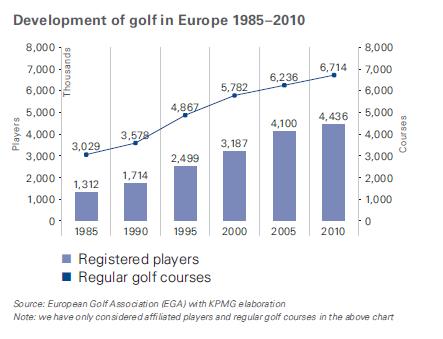 Développement du golf en Europe