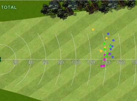 Bilan du test pour le golfeur 1