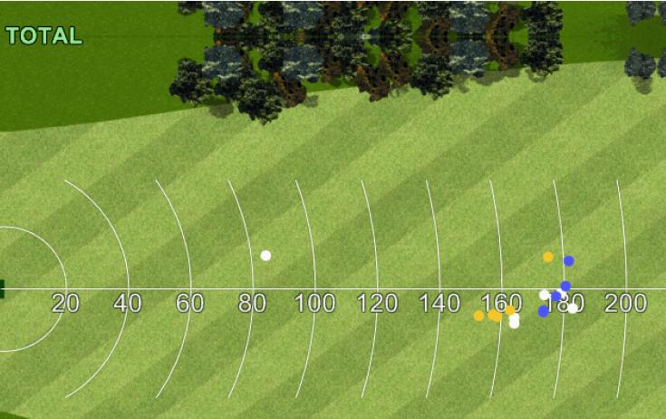 Bilan du test pour le golfeur 2
