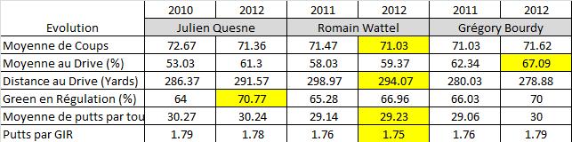Comparaison des performances entre les 3 golfeurs français
