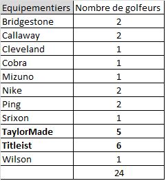 Nombre de golfeurs par équipementiers sur la prochaine Ryder Cup 2012