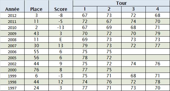 Statistiques de Westwood au Masters