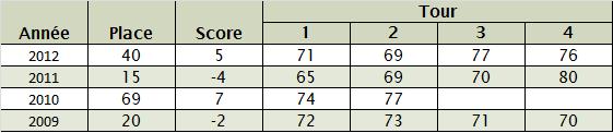 Statistiques de Rory McIlroy au Masters