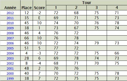 Statistiques de Sergio Garcia au Masters 2013