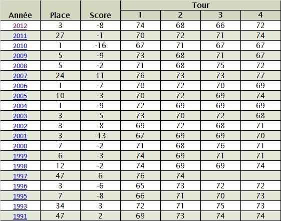 Cartes de scores de Phil Mickelson au Masters depuis 20 ans